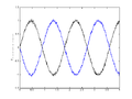 Exp 2 input and output outofphase.png
