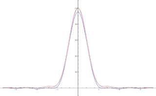 Exponential type type of complex function with growth bounded by an exponential function