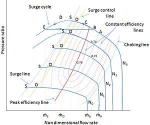 Compressor characteristic - Wikipedia