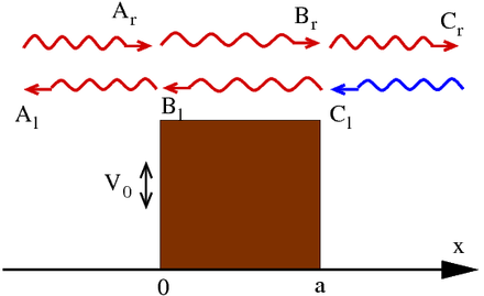 Scattering at a finite potential barrier of height V0. The amplitudes and direction of left and right moving waves are indicated. In red, those waves used for the derivation of the reflection and transmission amplitude. E > V0 for this illustration. Finitepot.png