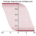 Fitzhugh-Nagumo pde Maple plot.png