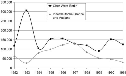 Flucht 1952-1961.png