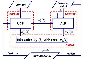 Multi-armed bandit - Framework of UCB-ALP for constrained contextual bandits