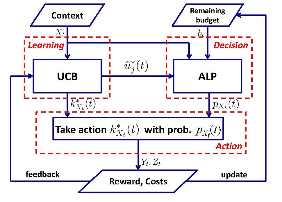 Framework of UCB-ALP for Constrained Contextual Bandits