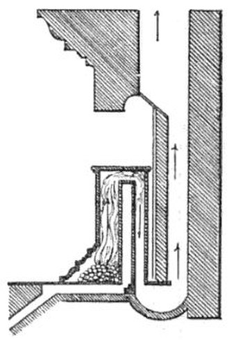 Franklin stove - The Franklin stove. Cool air enters the baffle through a duct under the floor. Smoke exits through a U-shaped duct in the floor.