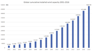 Wind power by country - Image: GWEC2016