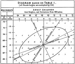 "Linear regression - Francis Galton's 1875 illustration of the correlation between the heights of adults and their parents. The observation that adult children's heights tended to deviate less from the mean height than their parents suggested the concept of ""regression toward the mean"", giving regression its name. The ""locus of horizontal tangential points"" passing through the leftmost and rightmost points on the ellipse (which is a level curve of the bivariate normal distribution estimated from the data), is the OLS estimate of the regression of parents' heights on children's heights, whereas the ""locus of vertical tangential points"" is the OLS estimate of the regression of children's heights on parent's heights. The major axis of the ellipse is the TLS estimate."