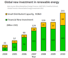 renewable energy commercialization  new investments globally in renewable energy