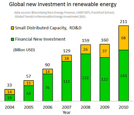 New investments globally in renewable energy Global-RE-Investment-VC-Eng.png