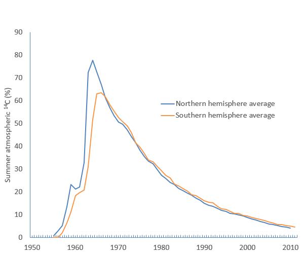 Hemispheric 14C graphs 1950s to 2010