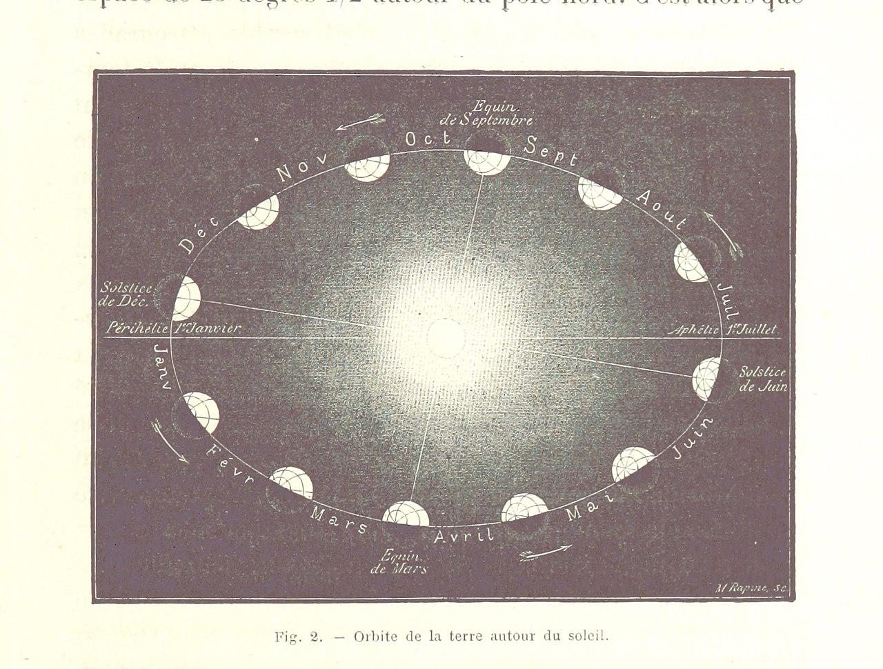 Image taken from page 31 of 'La Terre- description des phénomènes de la vie du globe. I. Les Continents. II. L'Ocean, l'Atmosphere, la Vie' (11243281064).jpg