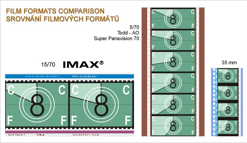 70Mm IMAX vs 35Mm Film