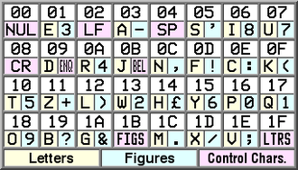Baudot code - Table of ITA2 codes (expressed as hexadecimal numbers)