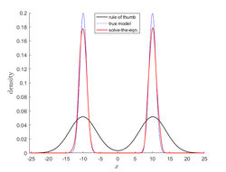 Kernel density estimation - Wikipedia