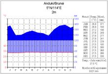 Klimadiagramm anduki (brunei)