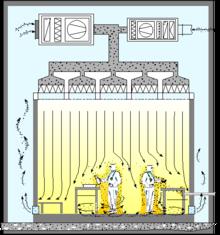 lưu thông khí trong phòng sạch