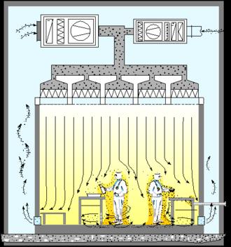 Flujo de aire laminar o unidireccional