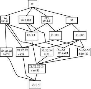 Lorentz group - The lattice of subalgebras of the Lie algebra SO(1,3), up to conjugacy.