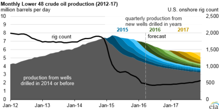US Lower 48 oil production from 2012 and anticipated decline in production to the end of 2017, with rig count (Energy Information Administration) Lower 48 production 2012-17.png