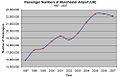 Manchester Airport passengers chart.jpg