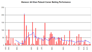 Mansoor Ali Khan Pataudi - Mansoor Ali Khan Pataudi's career performance graph.