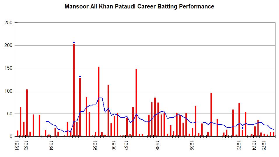 Mansoor Ali Khan Pataudi graph