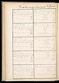 Master Weaver's Thesis Book, Systeme de la Mecanique a la Jacquard, 1848 (CH 18556803-138).jpg
