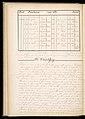 Master Weaver's Thesis Book, Systeme de la Mecanique a la Jacquard, 1848 (CH 18556803-257).jpg