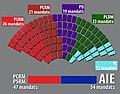 Moldavie elections parlementaires 30 nov 2014.jpg