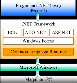 del .net framework desarrollador microsoft http www microsoft com