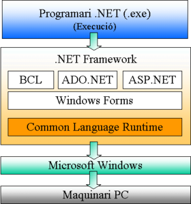 image illustrative de l'article Framework .NET