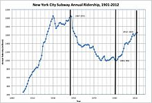 Figure 1: Annual Ridership on New York City Subway, 1901 to 2012