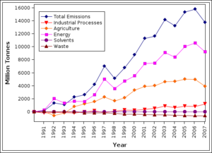 Change in New Zealands sectoral greenhouse ga...