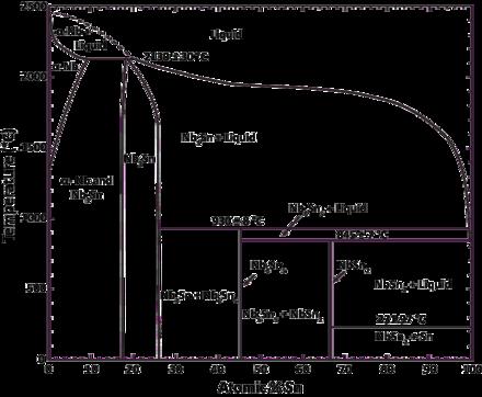 Niobium      tin     Wikipedia