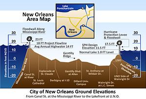 2005 levee failures in Greater New Orleans - Vertical cross-section of New Orleans, showing maximum levee height of 23 feet (7 m) at the Mississippi River on the left and 17.5 feet (5 m) at Lake Pontchartrain on the right
