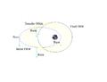 Optimal Transfer Orbit using Electric Propulsion.png
