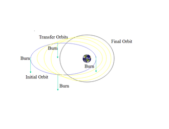 Orbital mechanics - A Hohmann transfer from a low circular orbit to a higher circular orbit