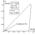 Oscillateur harmonique spatial amorti - trajectoire - ter.png