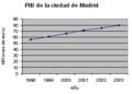 PIB Madrid Anual.PNG