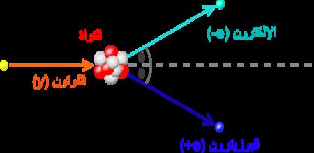 فوتون يضرب النواة من اليسار، مما ينتج منه الكترون وبوزيترون يتجهان إلى اليمين