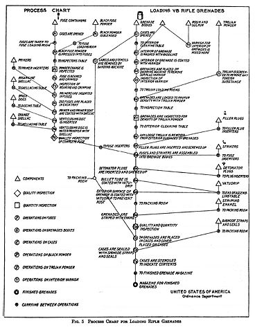 In Process Inspection Flow Chart: Process Chart for Loading Rifle Grenades1921.jpg - Wikimedia ,Chart