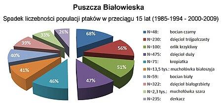 Puszcza Białowieska - spadek liczebności populacji ptaków.jpg