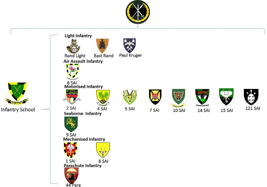 SANDF Structure Infantry Formation