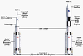 SLS Versions (imperial units, 2011).png