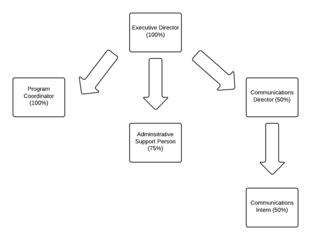 filesample organogram for small nonprofit organization 5