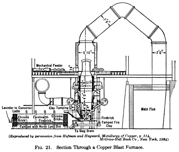 Xx Century Furnace Natural Gas Cast Iron Heat Exchanger