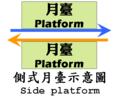 Side platform.PNG