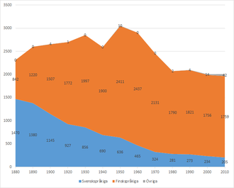 Myrskylä - Demo-linguistic evolution in Myrskylä municipality in the period 1880-2010. In orange: Number of Finnish speakers. In blue: Number Swedish speakers.  In grey: Number of people with another native language.