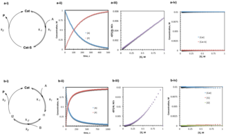 Reaction progress kinetic analysis - a) The simplest case of steady state kinetics involves one substrate reversibly forming an intermediate complex (to which the steady-state approximation is applied) with the catalyst, followed by irreversible product formation. b) In a more complex example, two substrates bind the catalyst to sequentially form two intermediates (and the steady-state approximation is applied to both) followed by irreversible product formation. Note that because I2 is kinetically invisible, this is the same as for the case where I1 goes directly to free product and catalyst. For both (a) and (b), i) describes the catalytic cycle with relevant rate constants and concentrations, ii) displays the concentration of product and reactant over the course of the reaction, iii) describes the rate of the reaction as substrate is consumed from right to left, and iv) shows that the catalyst resting state is entirely the free catalyst while the concentrations of the intermediates remain small and approximately unchanging as substrate is consumed from right to left.