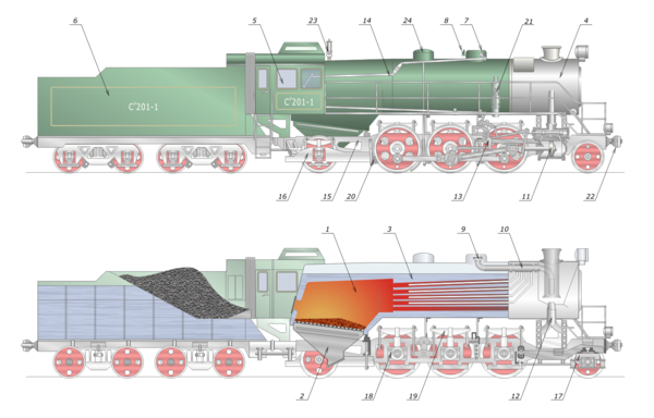 The main components of a steam locomotive